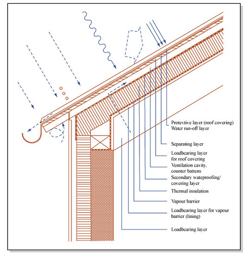 Roof Construction | By Mitopencourseware Roof Construction | By  Mitopencourseware
