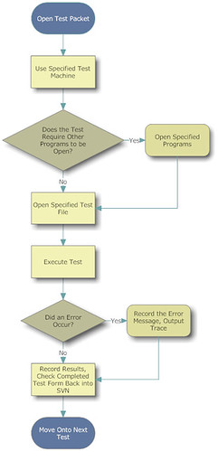 Flowchart Software Testing Example Flowchart Used To Dem Flickr