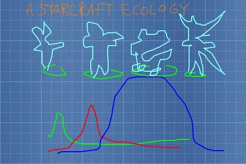 Starcraft Ecology | by jeferonix