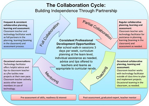 Collaborative Theory Of Classroom Management ~ The collaboration cycle superkimbo flickr