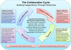 The Collaboration Cycle | by superkimbo