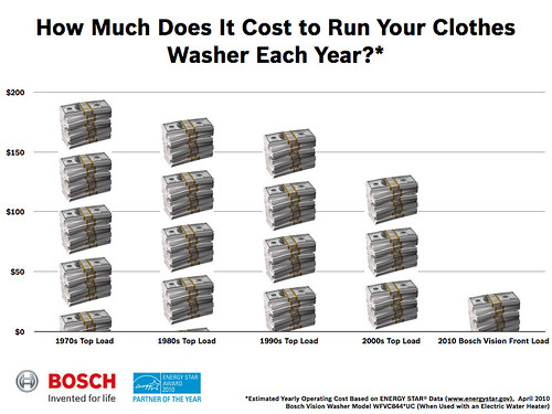 how much does it cost to run a clothes washer the cost of flickr. Black Bedroom Furniture Sets. Home Design Ideas