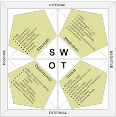 SWOT-Analysis-sm | by jean-louis zimmermann
