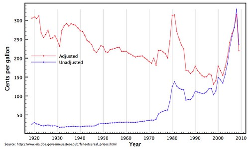 100 Year Silver Chart: Historical gasoline prices 1919u20132008 | A graph of gasoline pu2026 | Flickr,Chart