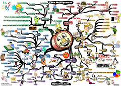 time-management-44-keys-to-gaining-more-time-mind-map | by jean-louis zimmermann