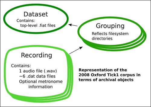 Phonetics (audio file) dataset objects   The basic objects n…   Flickr