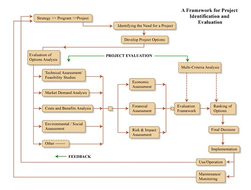 Decision Flow Chart: A Framework for Project Identification and Evaluation | Flickr,Chart