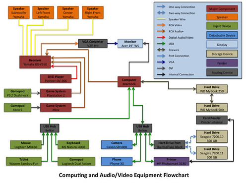 Flow Chart D3: Electronics Flowchart | The schematic representation of how u2026 | Flickr,Chart