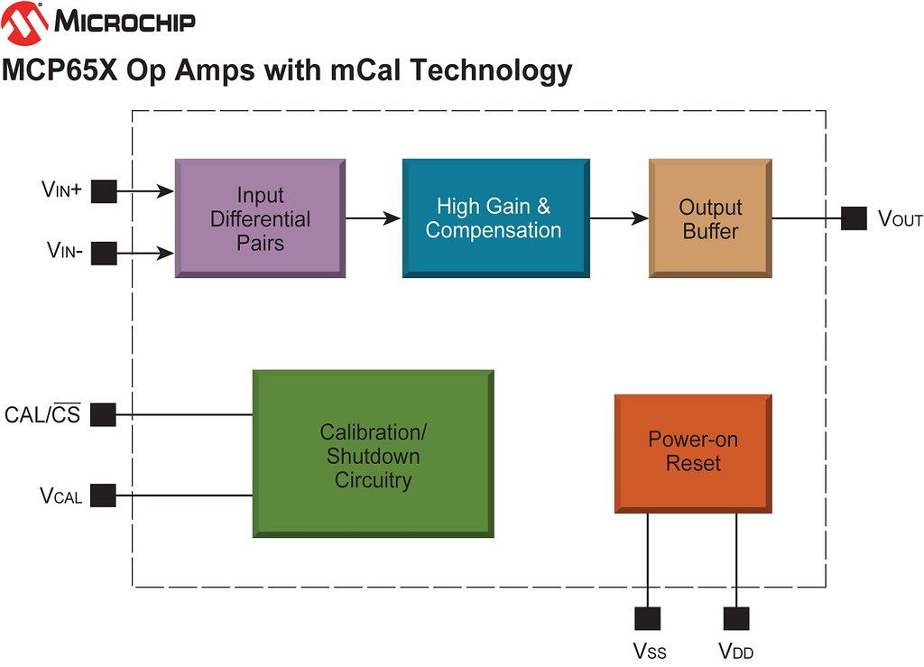Figure 3 11 block Diagram Of An Operational Amplifier
