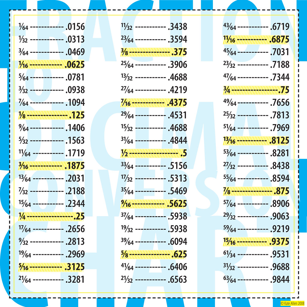 Decimal To Fraction Conversion Table Elcho Table