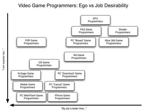 Video Game Programmers: Ego vs Job Desirability | by Robert Rose
