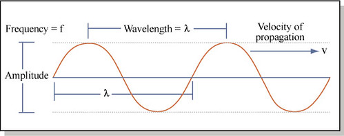 Sound Wave | by mitopencourseware