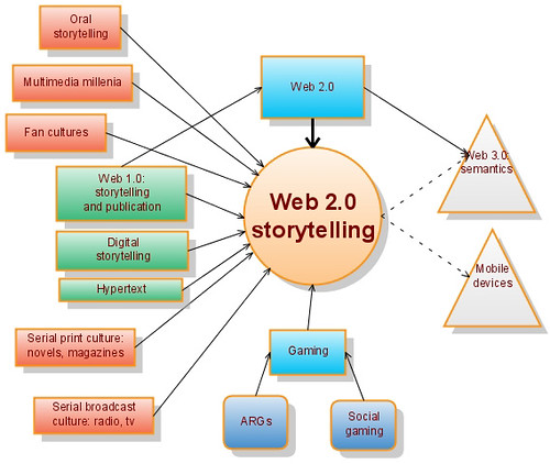 Web Chart Maker: Web 2.0 storytelling | First attempt at a diagram of what gou2026 | Flickr,Chart