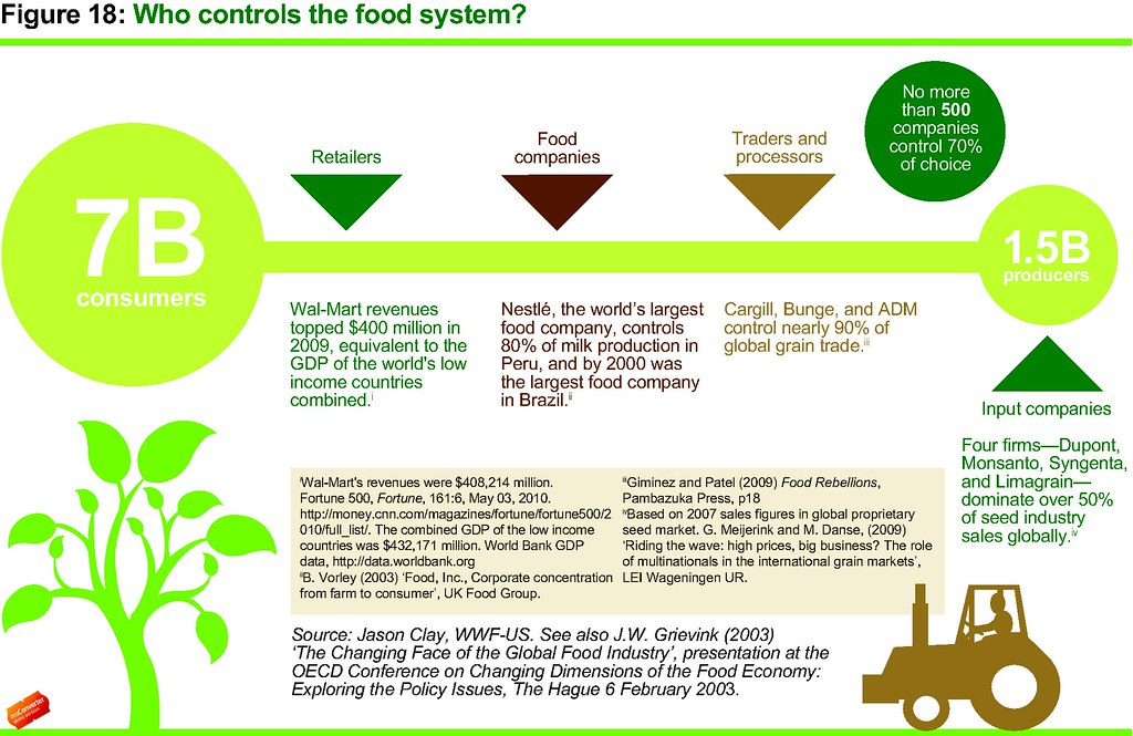 Who controls the food system? | Infographic from: Oxfam's ne… | Flickr