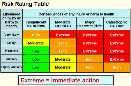 Risk Rating Table Sue Waters Flickr
