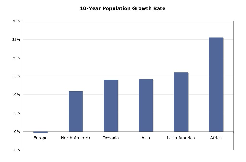 Bar Chart Maker: 10-year Population Growth Rate by Continent | Shows the percu2026 | Flickr,Chart