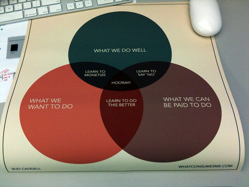 Why Do We Use Venn Diagrams: Happiness in Business the poster | Shot provided by Trevin u2026 | Flickr,Chart