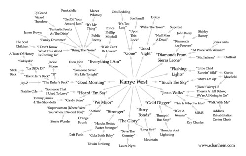 Kanye West sample map | by Ethan Hein