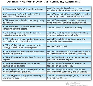 Community Platform Providers vs. Community Consultants | by VoceCommunications