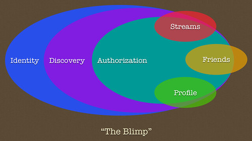 Venn Diagram 4 Circles: The Blimp | Chris Messina | Flickr,Chart