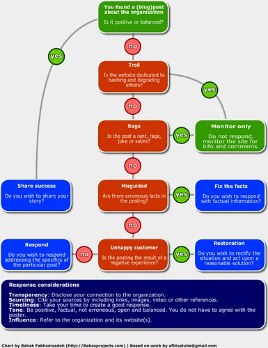Cash Flow Chart: Blog posting flow chart | Babak Fakhamzadeh | Flickr,Chart