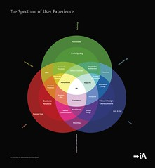 The Spectrum of User Experience: Preparing the next blog entry | by iA Inc.