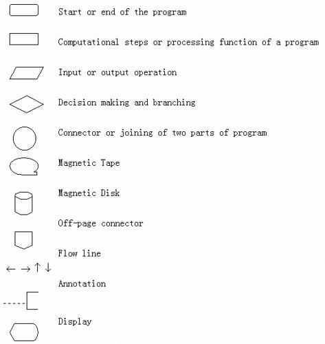Basic Flowchart Symbols Corestudio08 Flickr