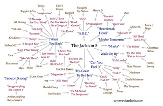 Jackson 5 sample map | by Ethan Hein