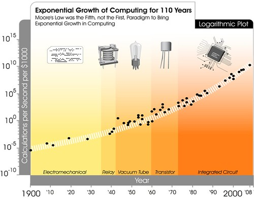Transcending Moore's Law | by jurvetson