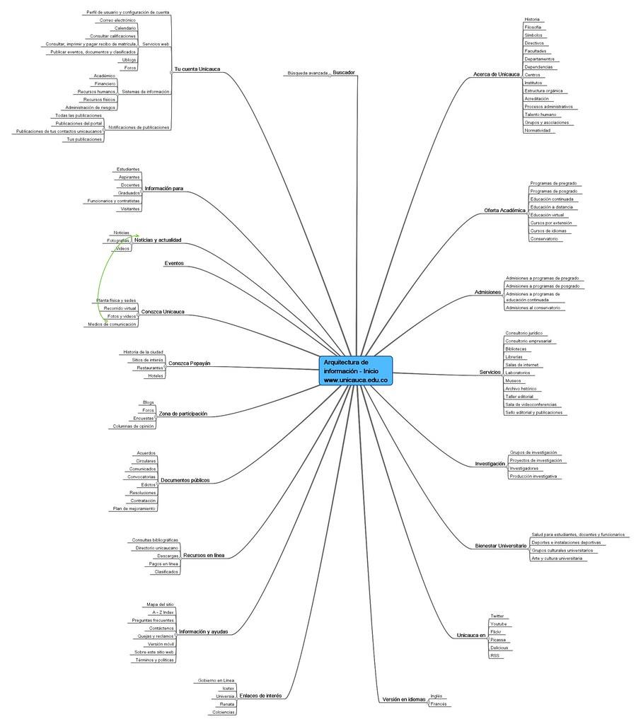 wireframes y mapa del sitio