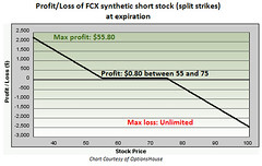 Short stock optionshouse