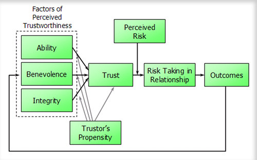 Diagram of Trust - Mayer | A diagram of Mayer, et al's Model… | Flickr