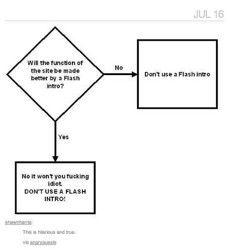Simple Flow Chart Template: DON7T USE A FLASH INTRO | Flowchart | One of my favorite flou2026 | Flickr,Chart