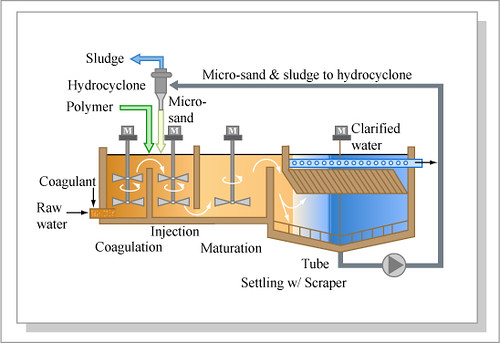 Ballasted Flocculation   Diagram of a typical ballasted ...
