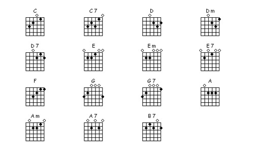 Guitar guitar chords basic : basic-guitar-chords | Joy | Flickr