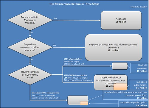 Flow Chart Word: Health Insurance Reform in Three Easy Steps | Please see my u2026 | Flickr,Chart