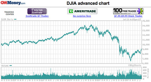 Stock Chart Com: DJIA - Dow Jones Industrial Average Stock charts - CNNMoneu2026 | Flickr,Chart