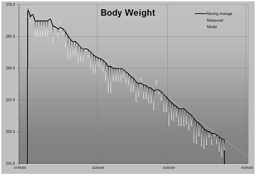 Body Weight Height Chart: Weight History Chart | A graph showing the change in my bodyu2026 | Flickr,Chart