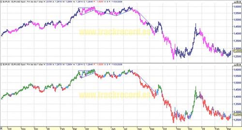 Forex divisas euro dolar