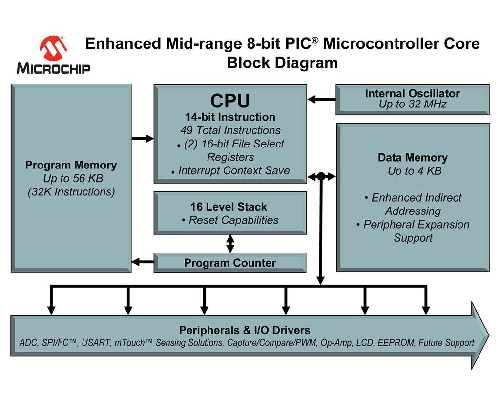 ... Enhanced 8-bit PIC MCU Core Block Diagram   by Microchip Technology