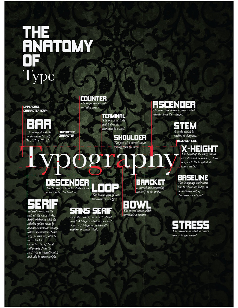 Typography poster | West Texas A&M Type 2 Project: education… | Flickr