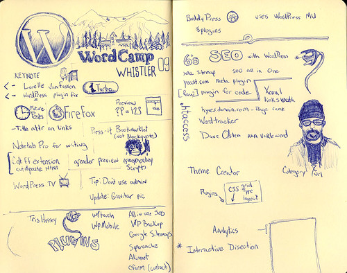 WordCamp Whistler 09 Sketchnotes | by somenice