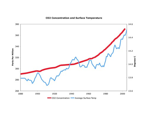 Carbon Concentration and Average Surface Temperature Chart | by mattlemmon