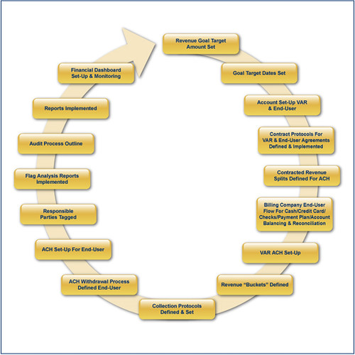 revenue cycle management flow chart Revenue Cycle Management Flow Chart - Medical Billing Soft… | Flickr