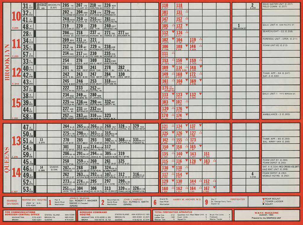 Unit Conversions Chart: F.D.N.Y. - Unit Location Chart for Queens 6 Brooklyn | Flickr,Chart