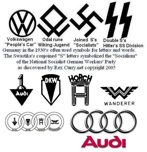 Volkswagen Emblem Vw Logo Peoples Car Swastika Audi Logo W