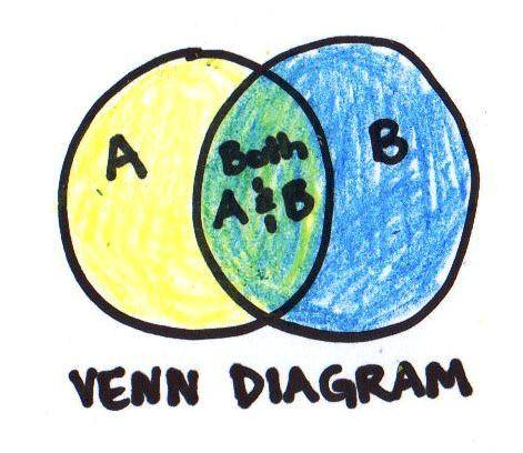 4 Venn Diagram: venn diagram | Jimmie | Flickr,Chart