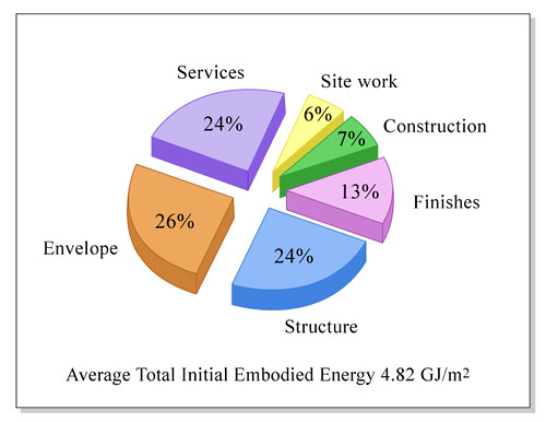 Typical Building Embodied Energy
