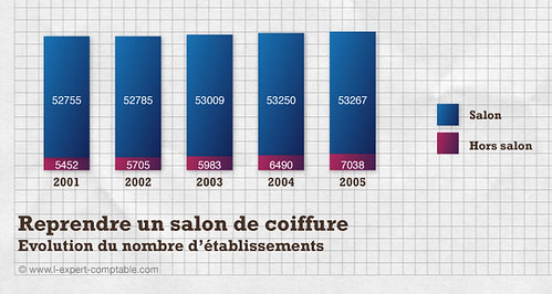 Reprendre un salon de coiffure l expert comptable flickr for Expert comptable salon de provence