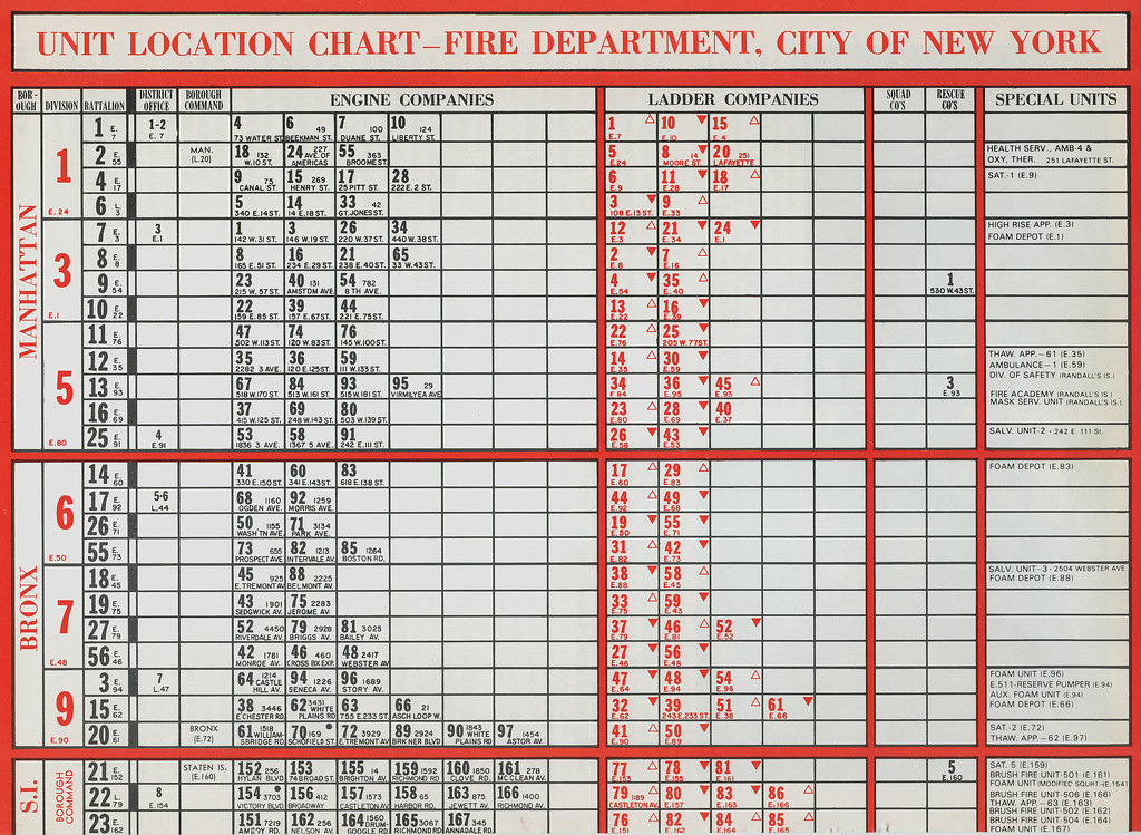 Unit Conversions Chart: F.D.N.Y. - 1984 Unit Location Chart for Staten Island Brou2026 | Flickr,Chart